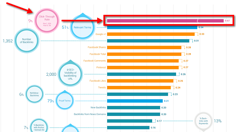 faktor rangiranja spletnih strani