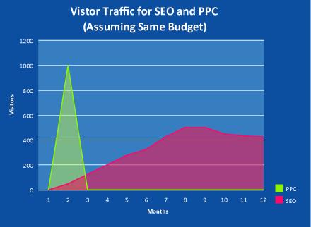 stroški spletne optimizacije vs ppc