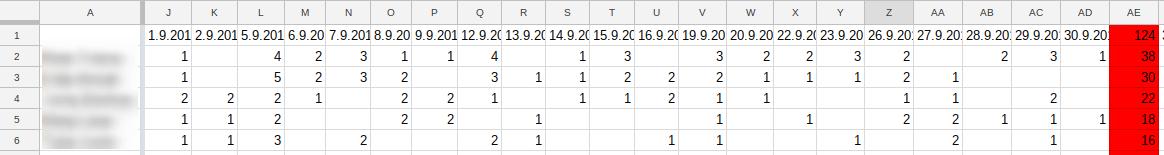 spremljanje števila leadov