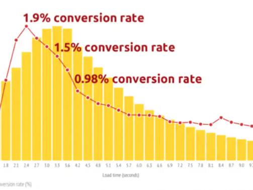 konverzija vs hitrost spletne strani