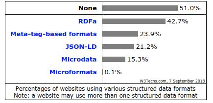 strukturirani podatki