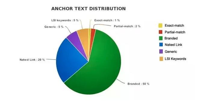 anchor text razmerje