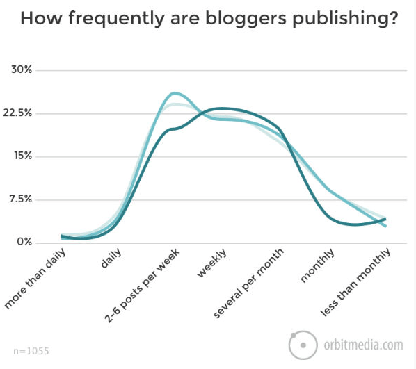 kako pogosto blogati