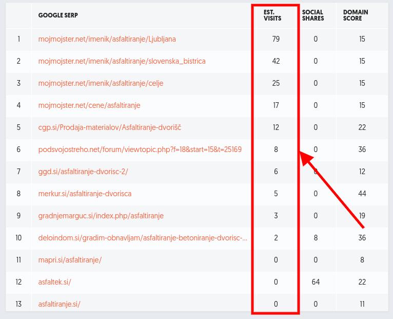 ocene obiskovalcev spletne strani