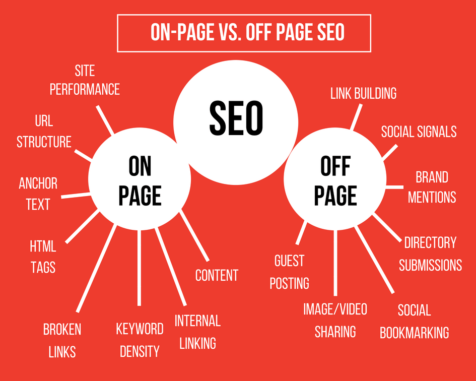 onpage seo vs off site seo optimizacija
