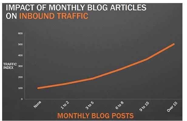 obisk spletne strani vpliv bloganja