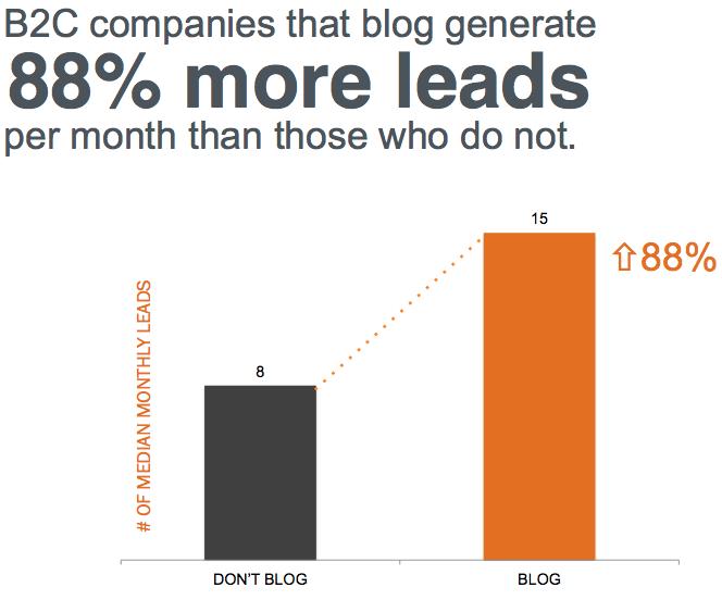 vpliv bloganja na pridobljene sledi