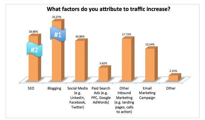 vpliv bloganja obisk spletne strani