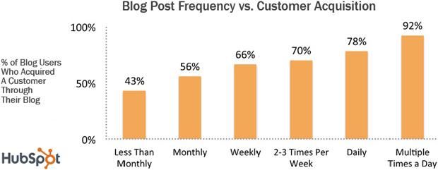 zakaj pisati blog