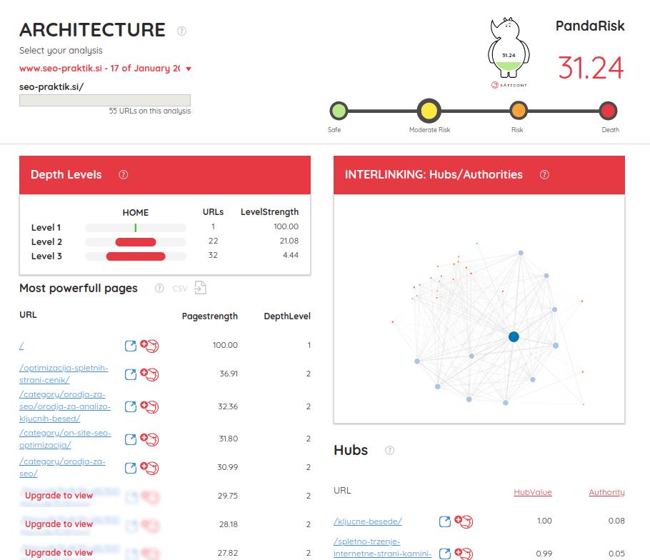 analiza arhitekture spletne strani