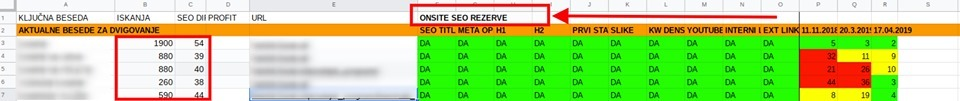 onsite seo optimizacija referenca