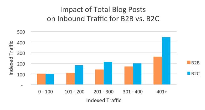 vpliv bloganja seo