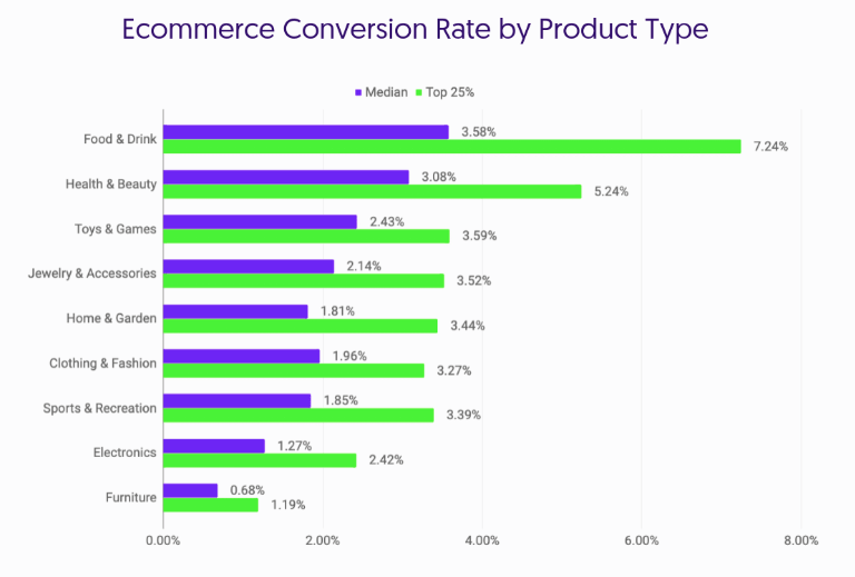 povprečne konverzije online trgovin panoge
