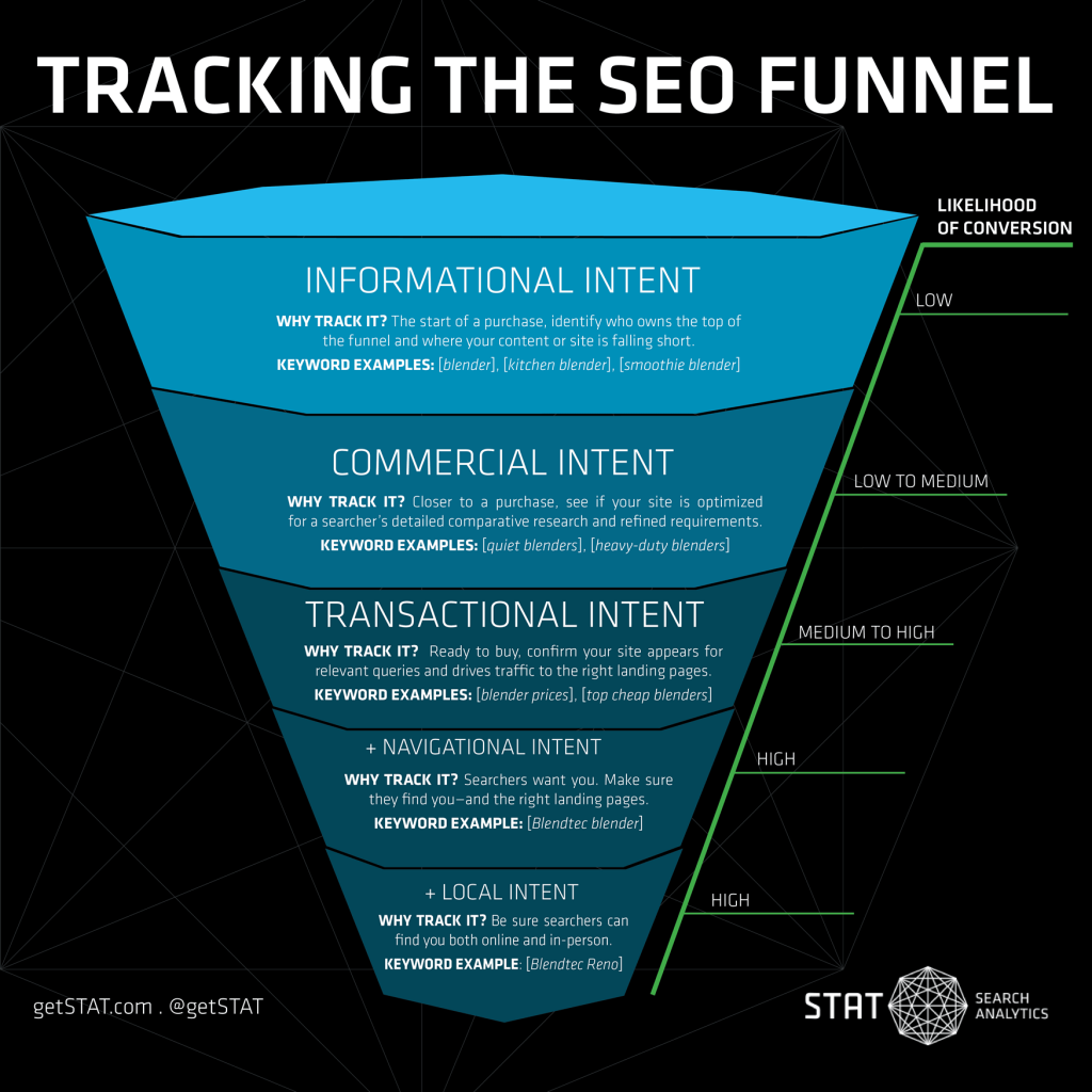 search intent SEO sledenje