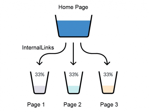 internal-links-juice-distribution