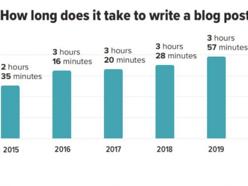 cas-pisanja-bloga