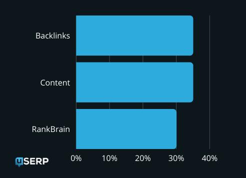 vsebina vs backlinki